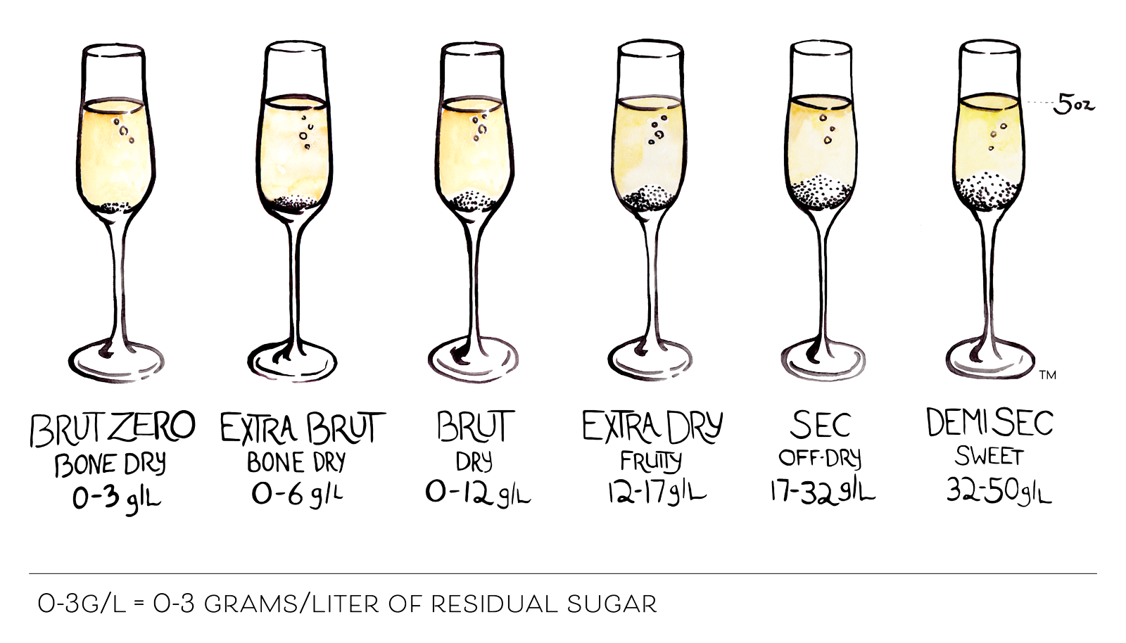 ISC sparkling wine sweetness scale